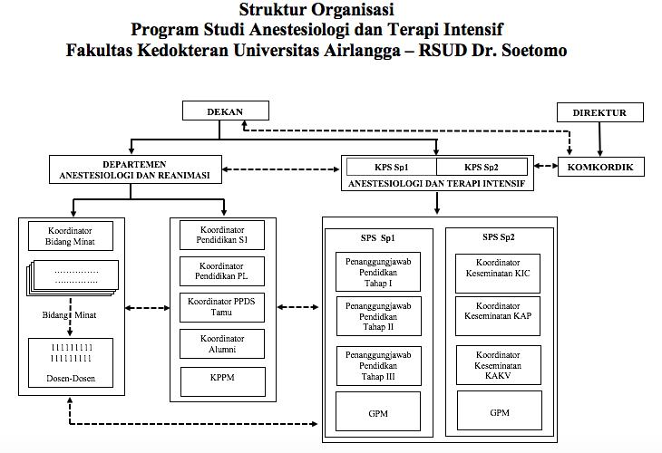Struktur Organisasi - Indo